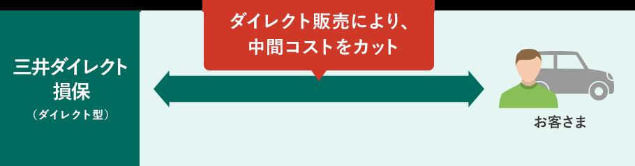 三井 ダイレクト 損保