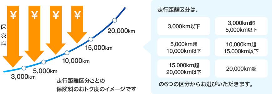 走行距離区分ごとの保険料のおトク度のイメージです