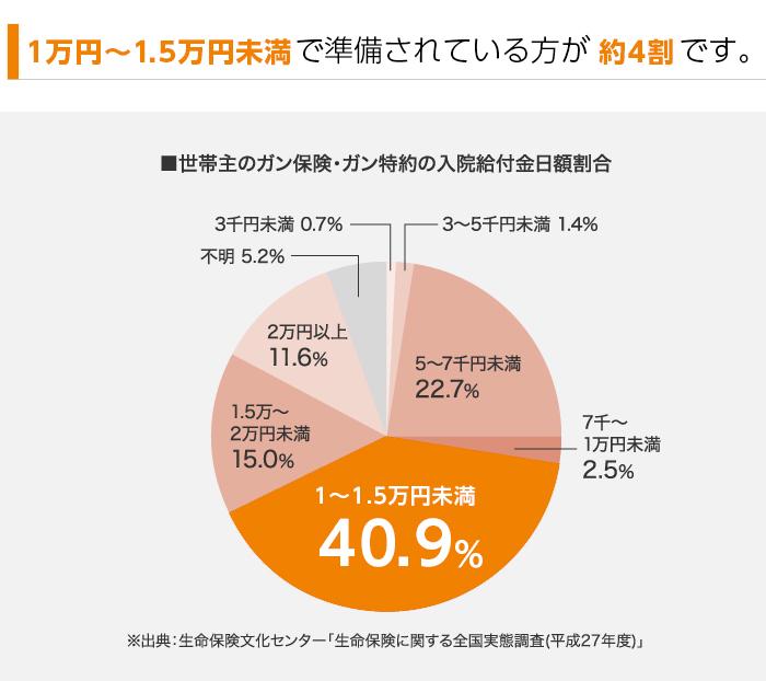 入院給付金日額1万~1.5万円未満で準備されている方が約4割です。