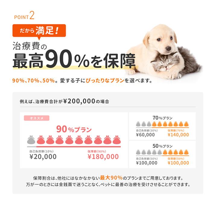 POINT2 だから満足! 治療費の最高90%を保障90%、70%、50%。愛する子にぴったりなプランを選べます。